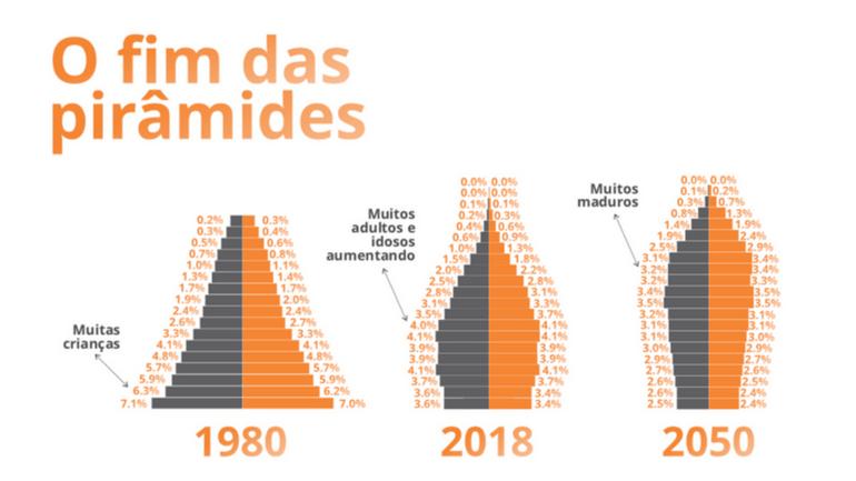 O fim da pirâmide populacional e a reinvenção da velhice